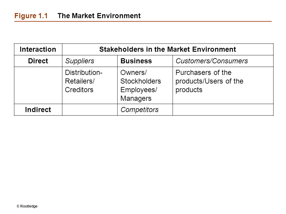 Figure 1.1The Market Environment InteractionStakeholders in the Market Environment DirectSuppliersBusinessCustomers/Consumers Distribution- Retailers/