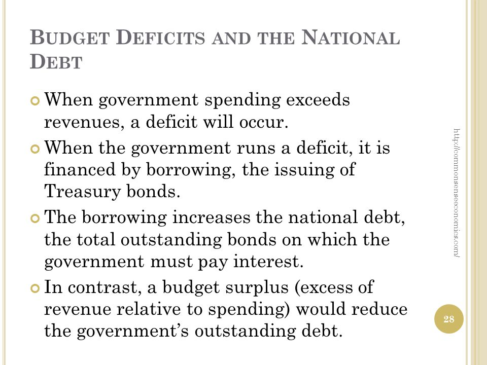 B UDGET D EFICITS AND THE N ATIONAL D EBT When government spending exceeds revenues, a deficit will occur.