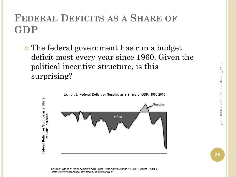 F EDERAL D EFICITS AS A S HARE OF GDP The federal government has run a budget deficit most every year since 1960.