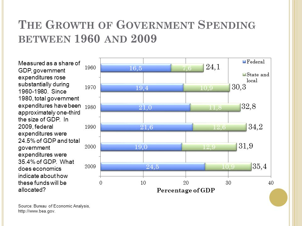 T HE G ROWTH OF G OVERNMENT S PENDING BETWEEN 1960 AND 2009 Measured as a share of GDP, government expenditures rose substantially during 1960-1980.