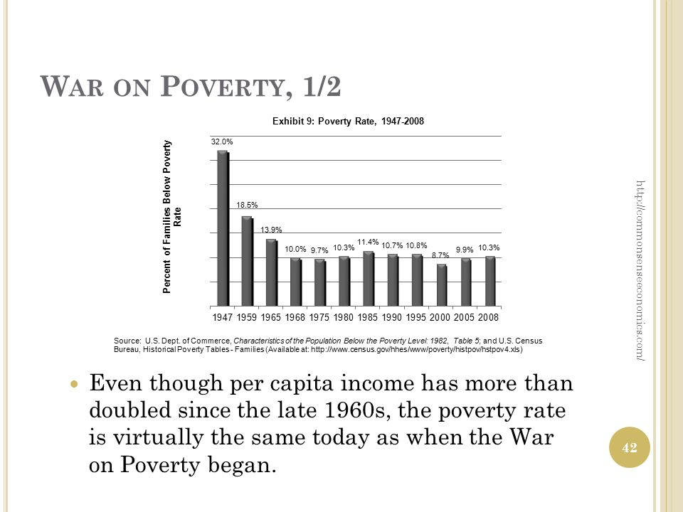 W AR ON P OVERTY, 1/2 Even though per capita income has more than doubled since the late 1960s, the poverty rate is virtually the same today as when the War on Poverty began.