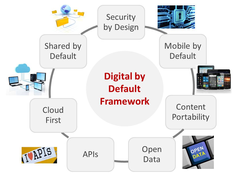 Security by Design Mobile by Default Content Portability Open Data APIs Cloud First Shared by Default Digital by Default Framework