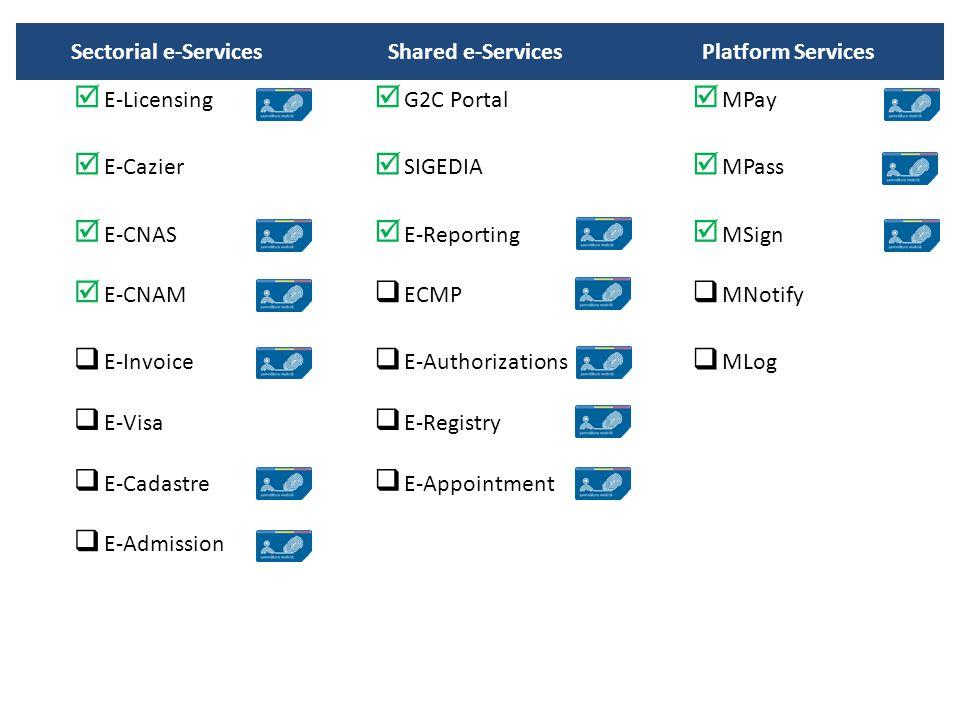 Sectorial e-ServicesShared e-ServicesPlatform Services  E-Licensing  G2C Portal  MPay  E-Cazier  SIGEDIA  MPass  E-CNAS  E-Reporting  MSign  E-CNAM  ECMP  MNotify  E-Invoice  E-Authorizations  MLog  E-Visa  E-Registry  E-Cadastre  E-Appointment  E-Admission