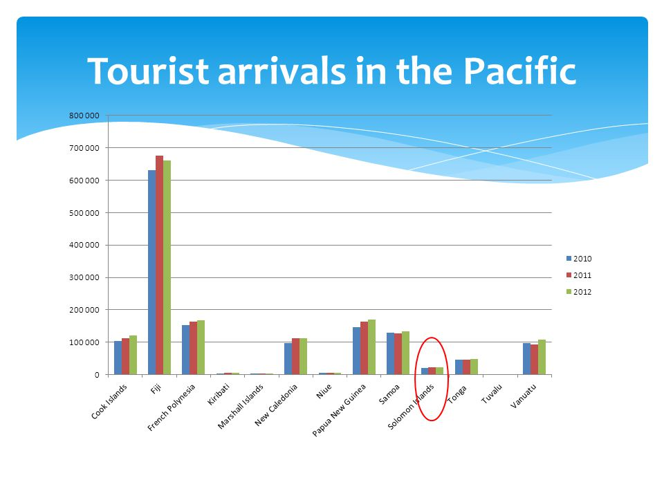 Tourist arrivals in the Pacific