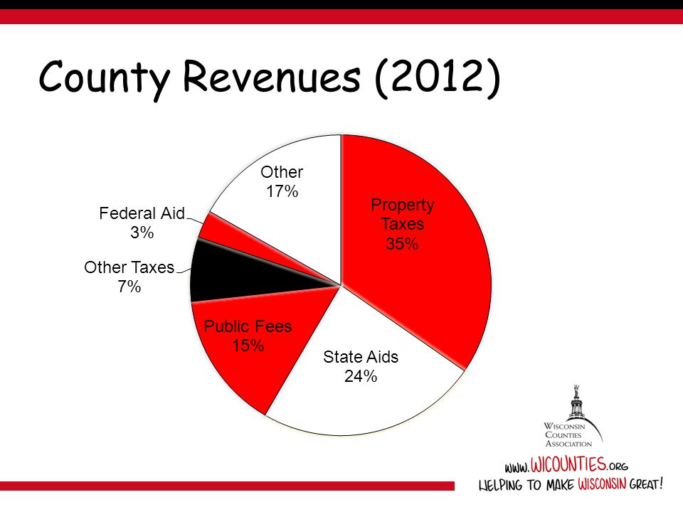 County Revenues (2012)