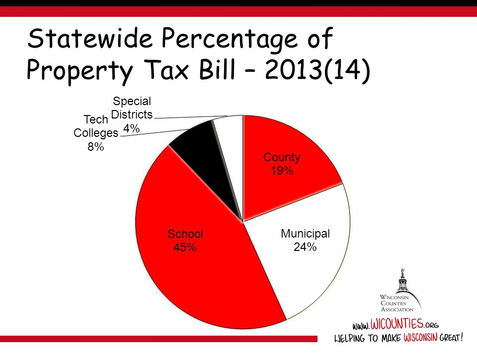 Statewide Percentage of Property Tax Bill – 2013(14)