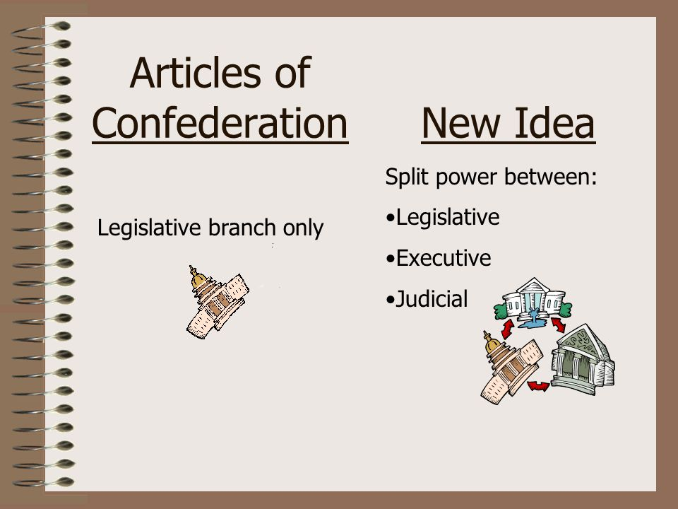 Articles of ConfederationNew Idea Legislative branch only Split power between: Legislative Executive Judicial