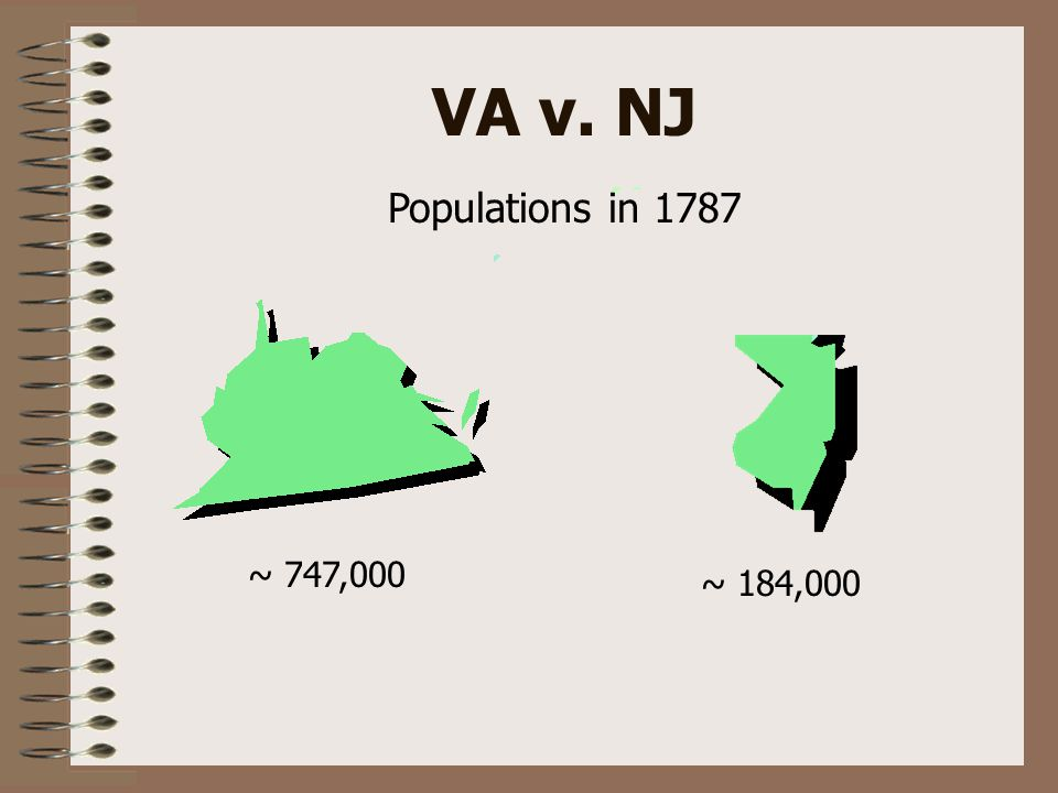 VA v. NJ Populations in 1787 ~ 747,000 ~ 184,000