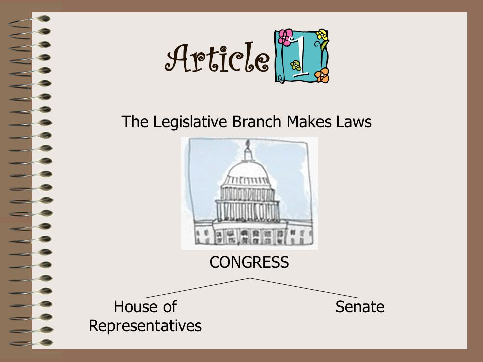 Article The Legislative Branch Makes Laws CONGRESS House of Representatives Senate