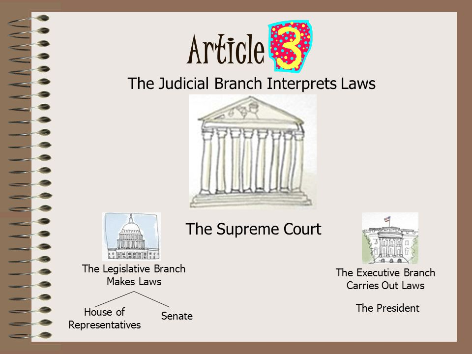 Article The Legislative Branch Makes Laws House of Representatives Senate The Judicial Branch Interprets Laws The President The Executive Branch Carries Out Laws The Supreme Court