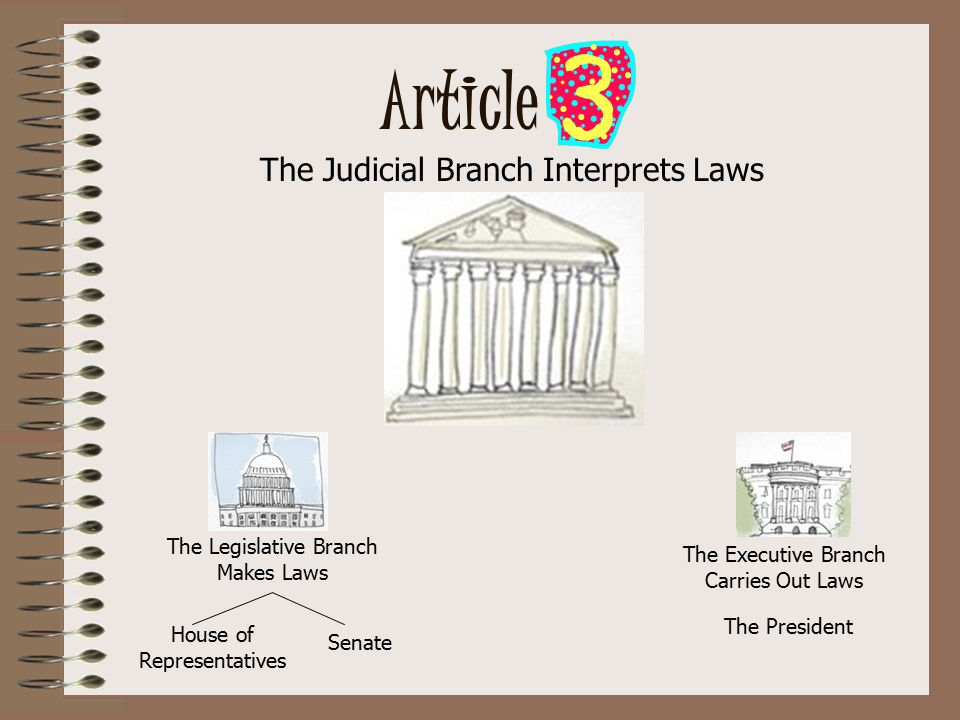 Article The Legislative Branch Makes Laws House of Representatives Senate The Judicial Branch Interprets Laws The President The Executive Branch Carries Out Laws