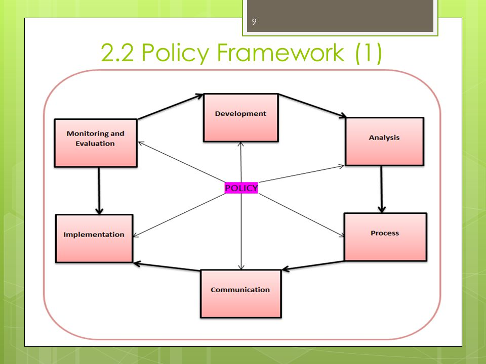 2.2 Policy Framework (2)  Policy Development –Policy definition i.e., definition of problem in a realistic and pragmatic way  Policy Analysis- Critical assessment of the policy for, among other things, technical feasibility, compatibility with national development goals (desirability), policy impact -economic, political, social, legal, sustainability, exit strategy 10