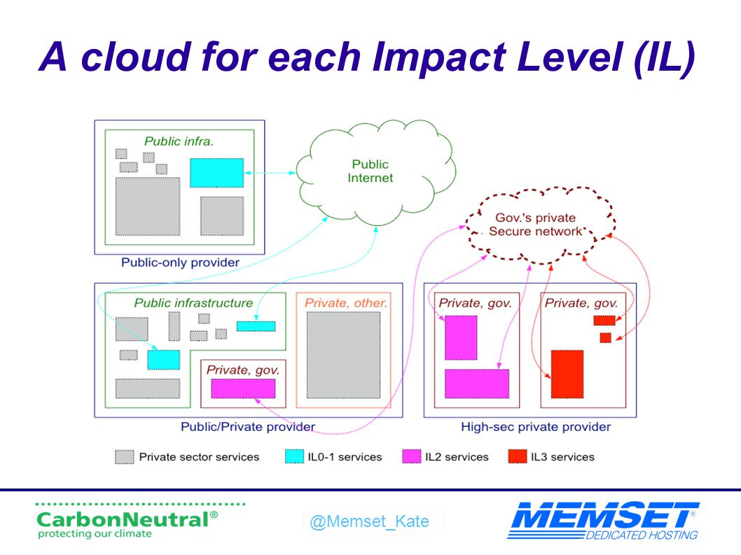 @Memset_Kate A cloud for each Impact Level (IL)