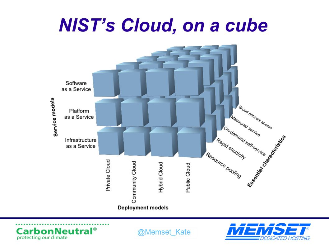 @Memset_Kate NIST's Cloud, on a cube