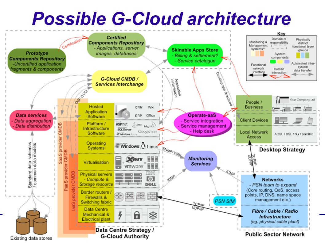 @Memset_Kate Possible G-Cloud architecture
