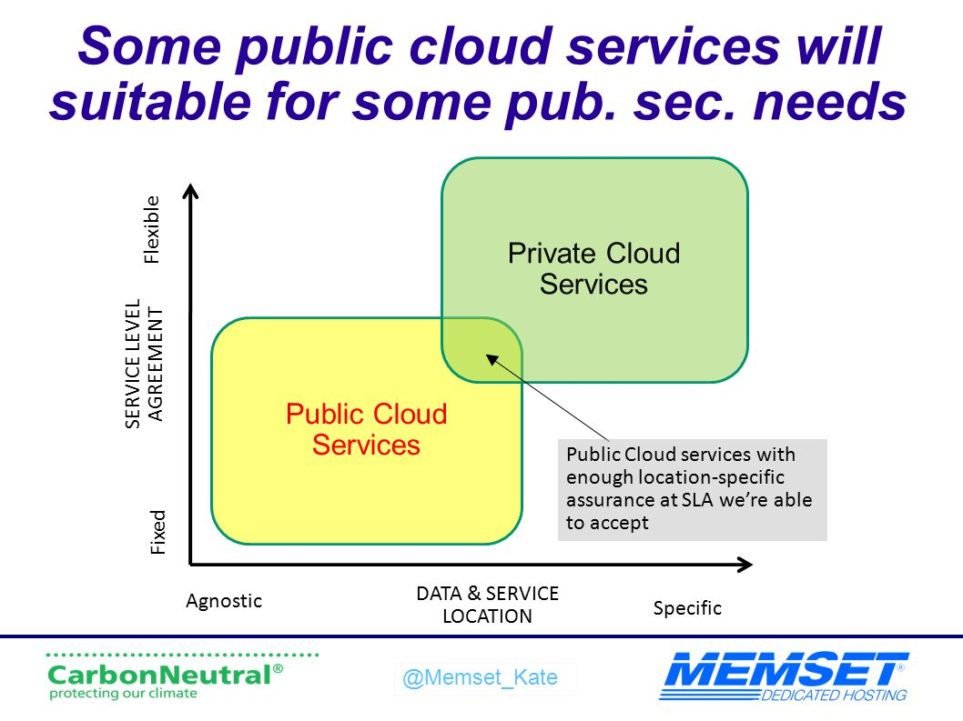 @Memset_Kate Some public cloud services will suitable for some pub. sec. needs DATA & SERVICE LOCATION Agnostic Specific SERVICE LEVEL AGREEMENT Fixed