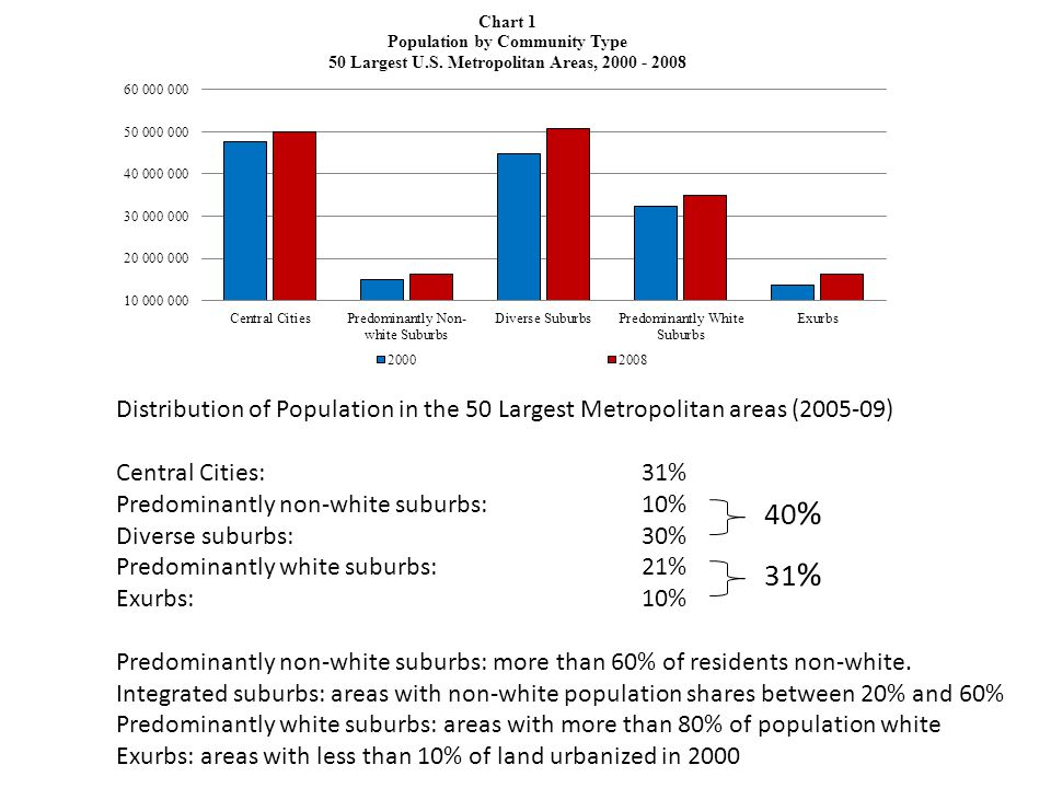 Distribution of Population in the 50 Largest Metropolitan areas (2005-09) Central Cities:31% Predominantly non-white suburbs:10% Diverse suburbs:30% Predominantly white suburbs:21% Exurbs:10% Predominantly non-white suburbs: more than 60% of residents non-white.