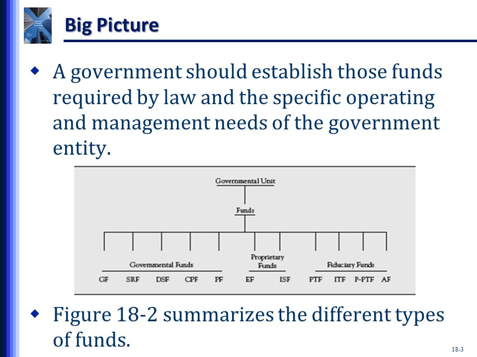 18-3 Big Picture  A government should establish those funds required by law and the specific operating and management needs of the government entity.