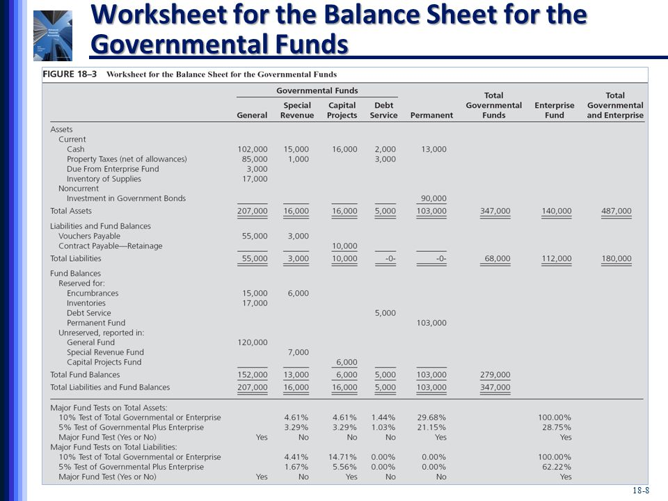 18-8 Worksheet for the Balance Sheet for the Governmental Funds