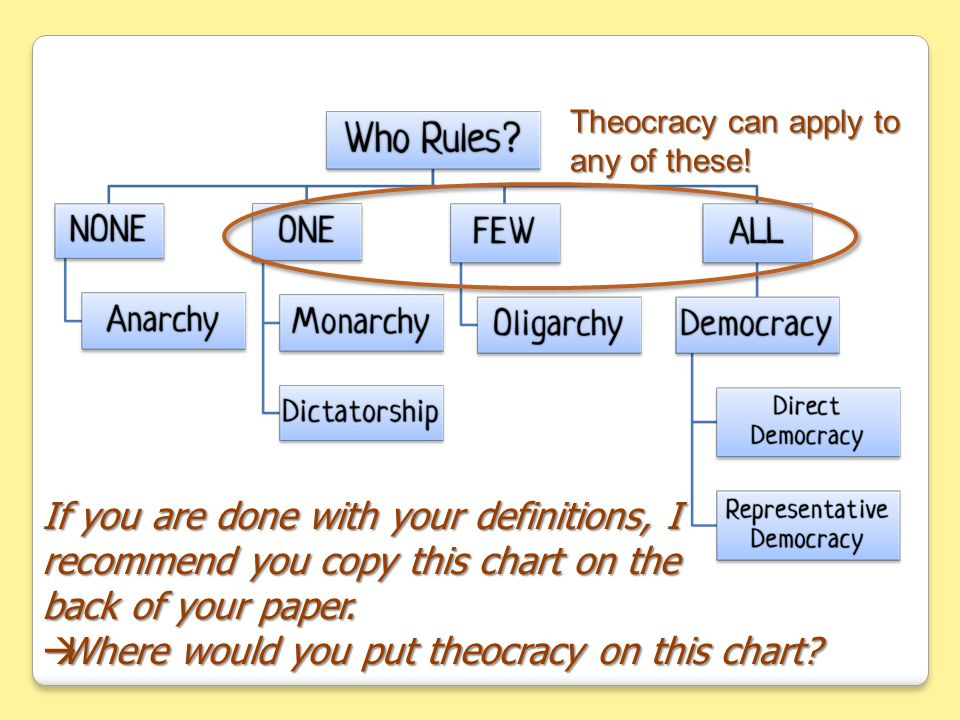 If you are done with your definitions, I recommend you copy this chart on the back of your paper.
