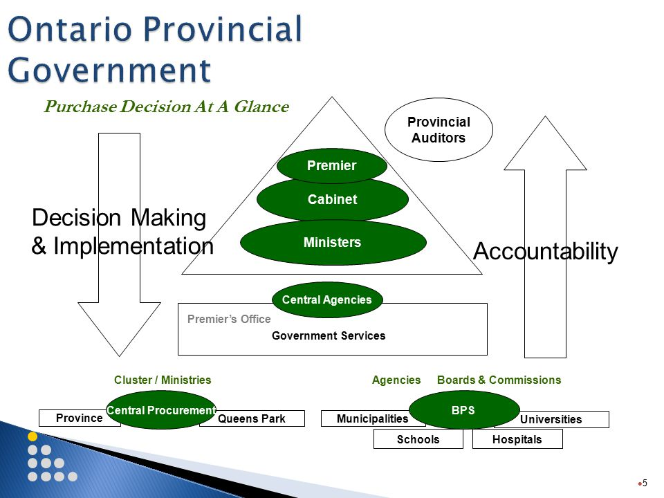 Province Queens Park 5 Ontario Provincial Government Cabinet Premier Ministers Provincial Auditors Premier's Office Government Services Cluster / MinistriesAgenciesBoards & Commissions Municipalities Universities SchoolsHospitals BPS Central Agencies Decision Making & Implementation Accountability Purchase Decision At A Glance Central Procurement