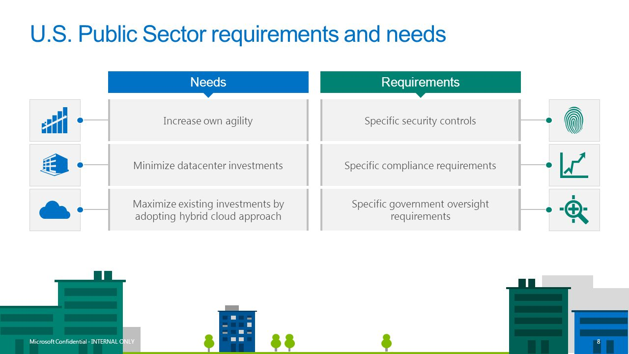 U.S. Public Sector requirements and needs NeedsRequirements Increase own agilitySpecific security controls Minimize datacenter investmentsSpecific com