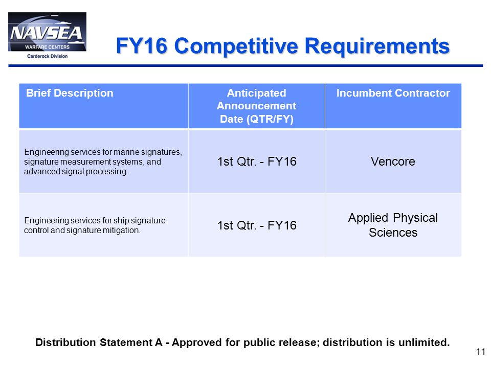 FY16 Competitive Requirements FY16 Competitive Requirements 11 Brief DescriptionAnticipated Announcement Date (QTR/FY) Incumbent Contractor Engineering services for marine signatures, signature measurement systems, and advanced signal processing.