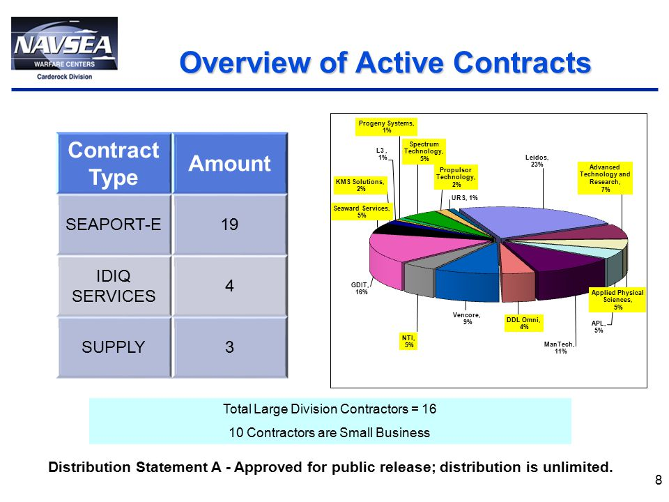 8 Overview of Active Contracts Overview of Active Contracts Total Large Division Contractors = 16 10 Contractors are Small Business Contract Type Amount SEAPORT-E19 IDIQ SERVICES 4 SUPPLY3 Distribution Statement A - Approved for public release; distribution is unlimited.