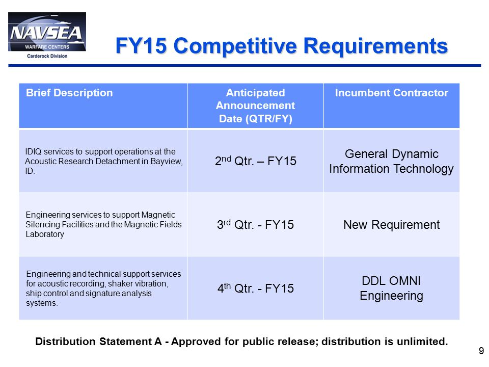 FY15 Competitive Requirements FY15 Competitive Requirements 9 Brief DescriptionAnticipated Announcement Date (QTR/FY) Incumbent Contractor IDIQ services to support operations at the Acoustic Research Detachment in Bayview, ID.