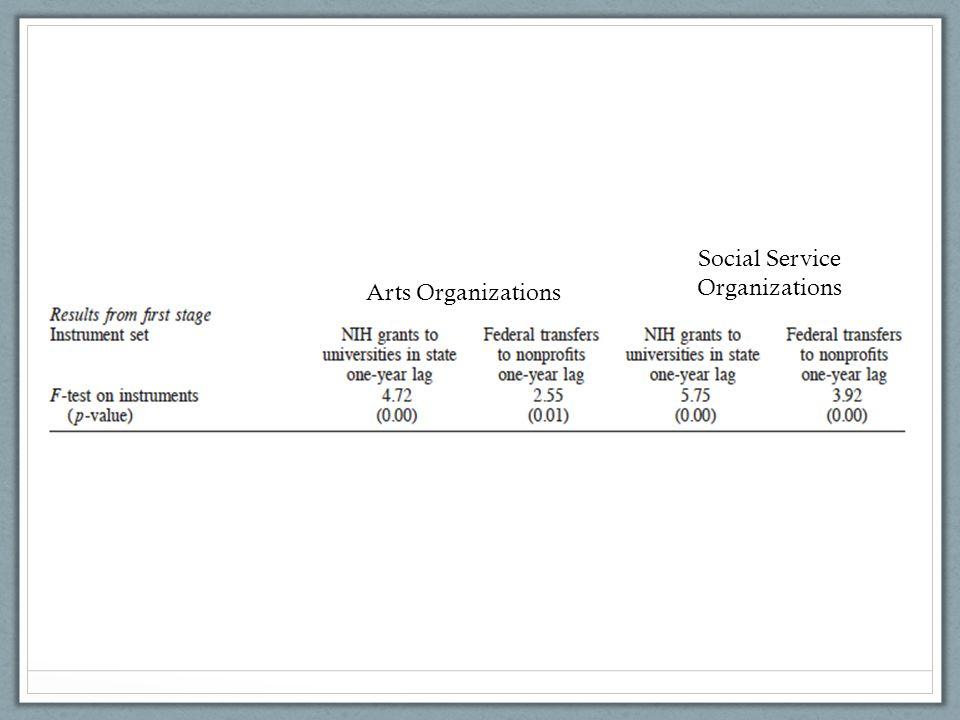 Arts Organizations Social Service Organizations