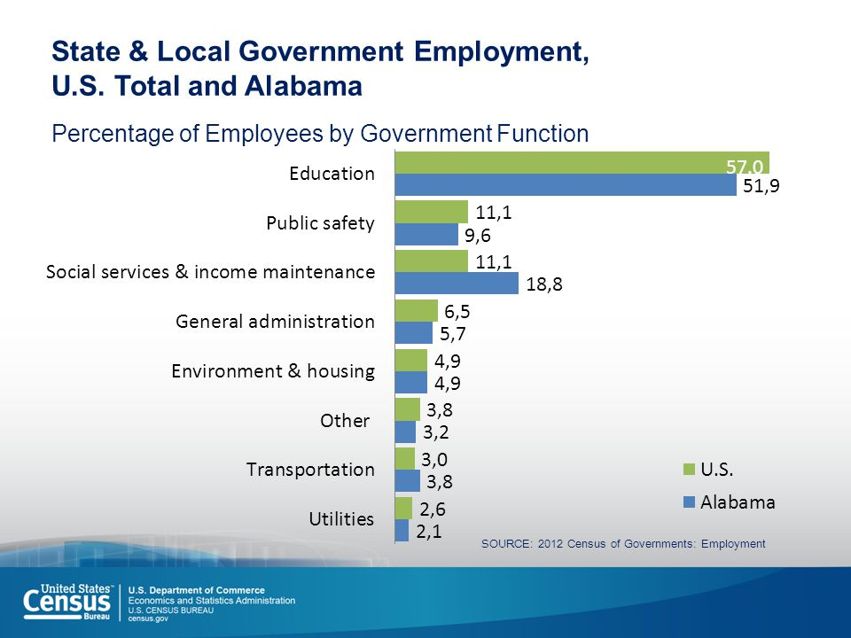 State & Local Government Employment, U.S.
