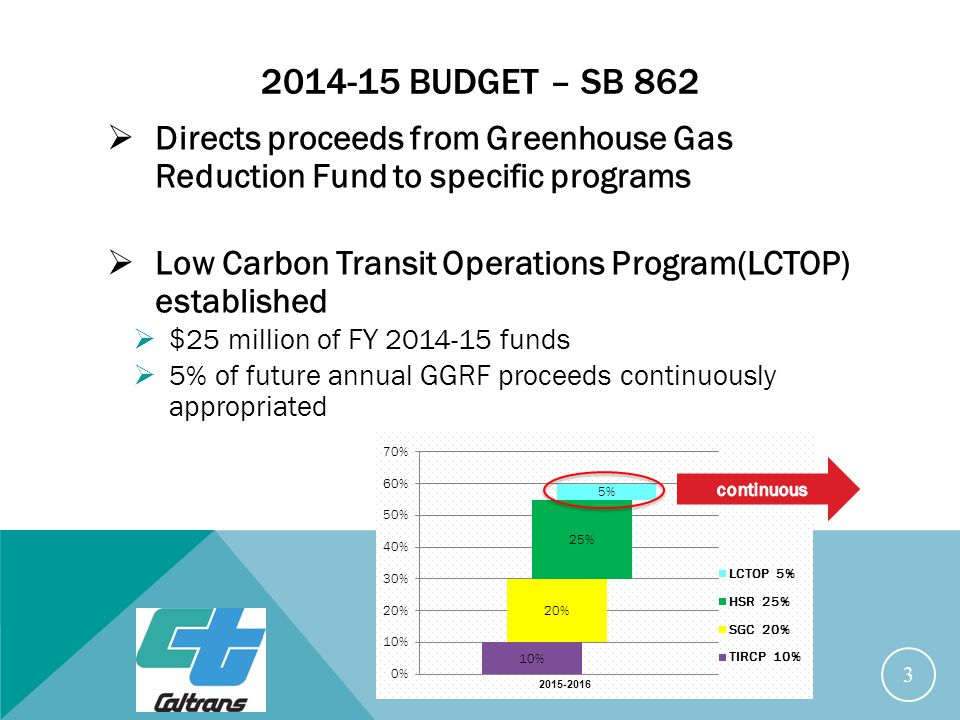 2014-15 BUDGET – SB 862  Directs proceeds from Greenhouse Gas Reduction Fund to specific programs  Low Carbon Transit Operations Program(LCTOP) established  $25 million of FY 2014-15 funds  5% of future annual GGRF proceeds continuously appropriated 3