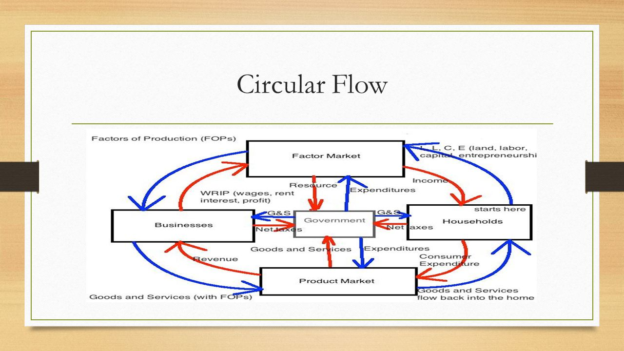 Circular flow The flow of income and goods/services captures many of the features captured in micro-supply and demand analysis.