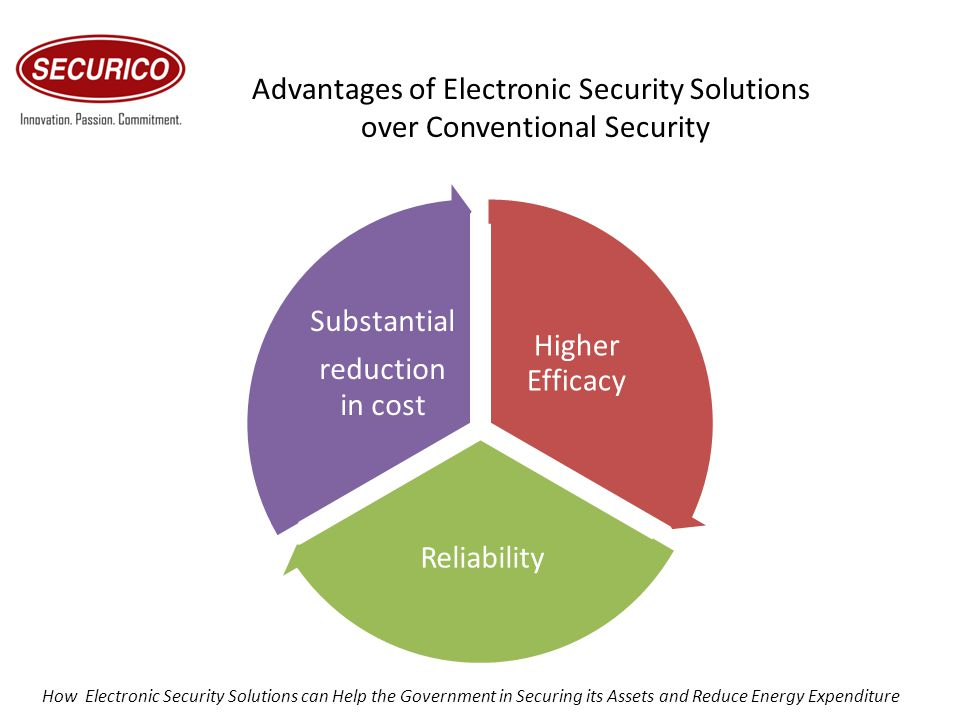 Higher Efficacy Reliability Substantial reduction in cost Advantages of Electronic Security Solutions over Conventional Security How Electronic Securi