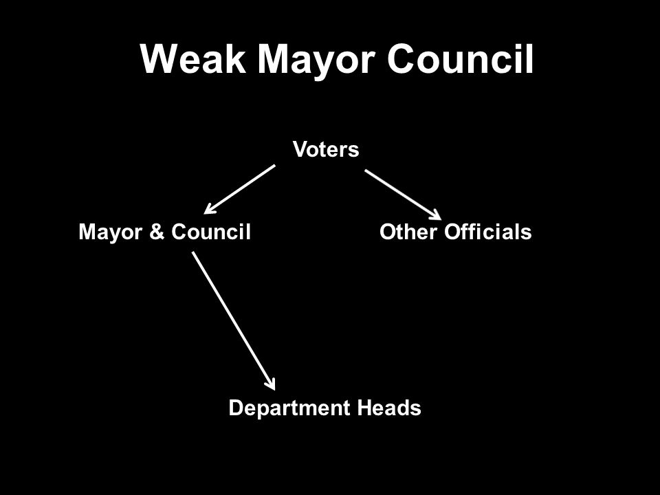 Forms of Municipal Government Weak Mayor Council The mayor's position is weak because the office shares appointive and removal power over city personn