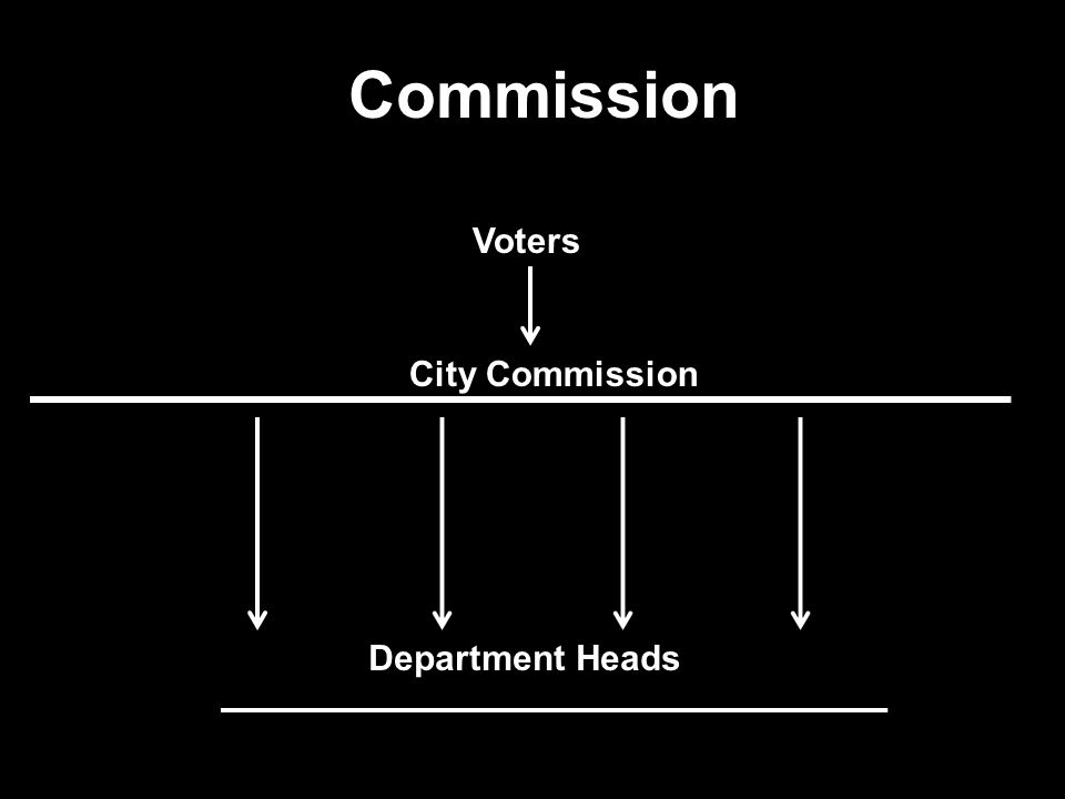 Forms of Municipal Government Commission This was approved by the Texas legislature for Galveston after a hurricane demolished the city in 1900. Today