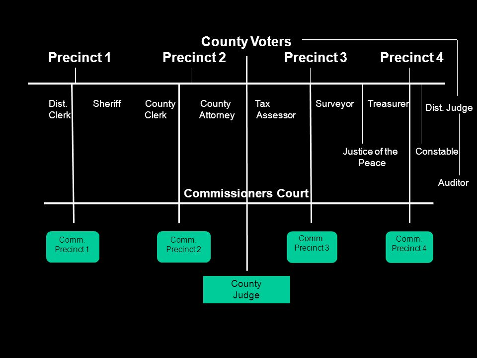 Counties The Texas Constitution provides for the election of four county commissioners, county and district attorneys, a county sheriff, a county cler