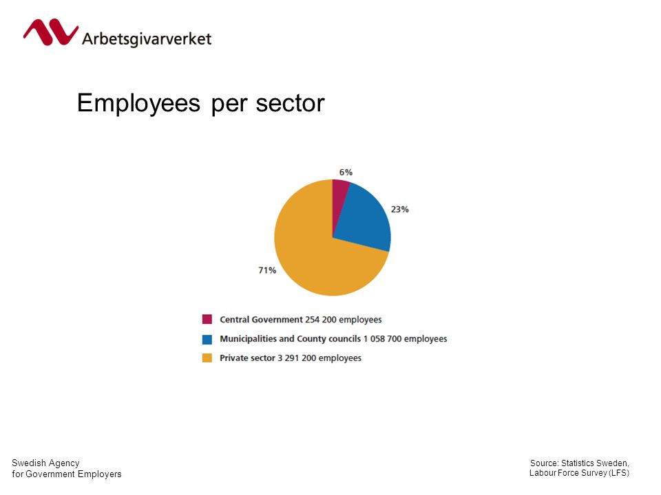 Swedish Agency for Government Employers Employees per sector Source: Statistics Sweden, Labour Force Survey (LFS)