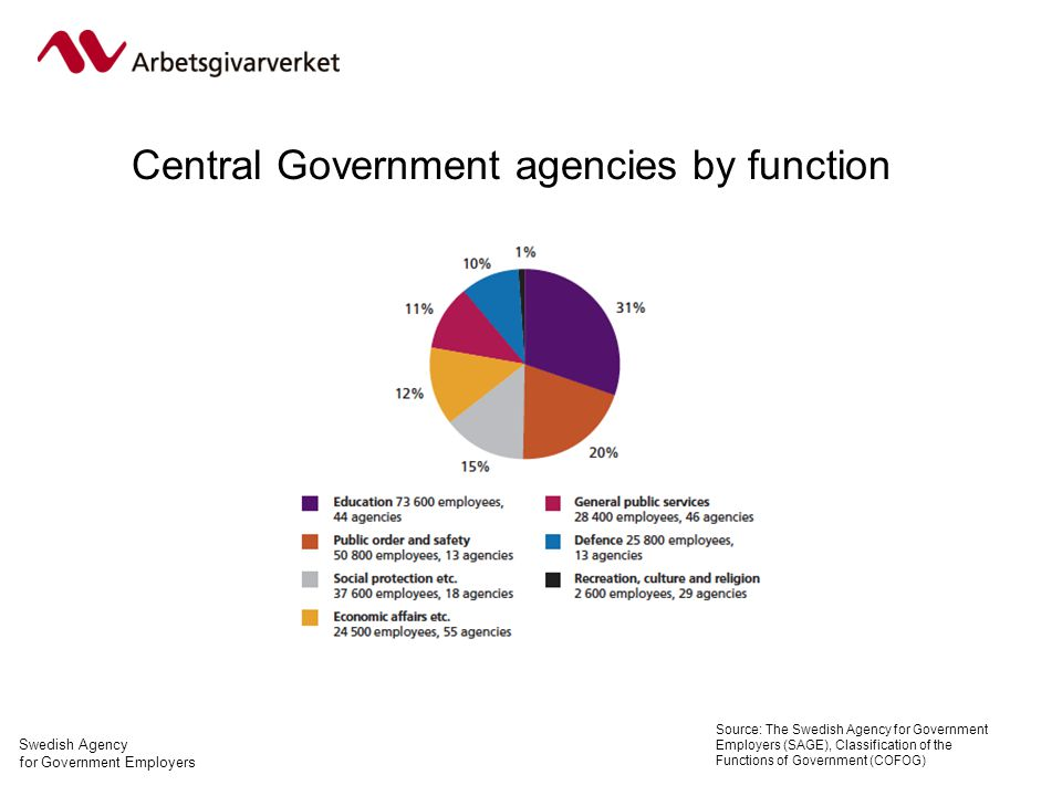 Swedish Agency for Government Employers Central Government agencies by function Source: The Swedish Agency for Government Employers (SAGE), Classification of the Functions of Government (COFOG)