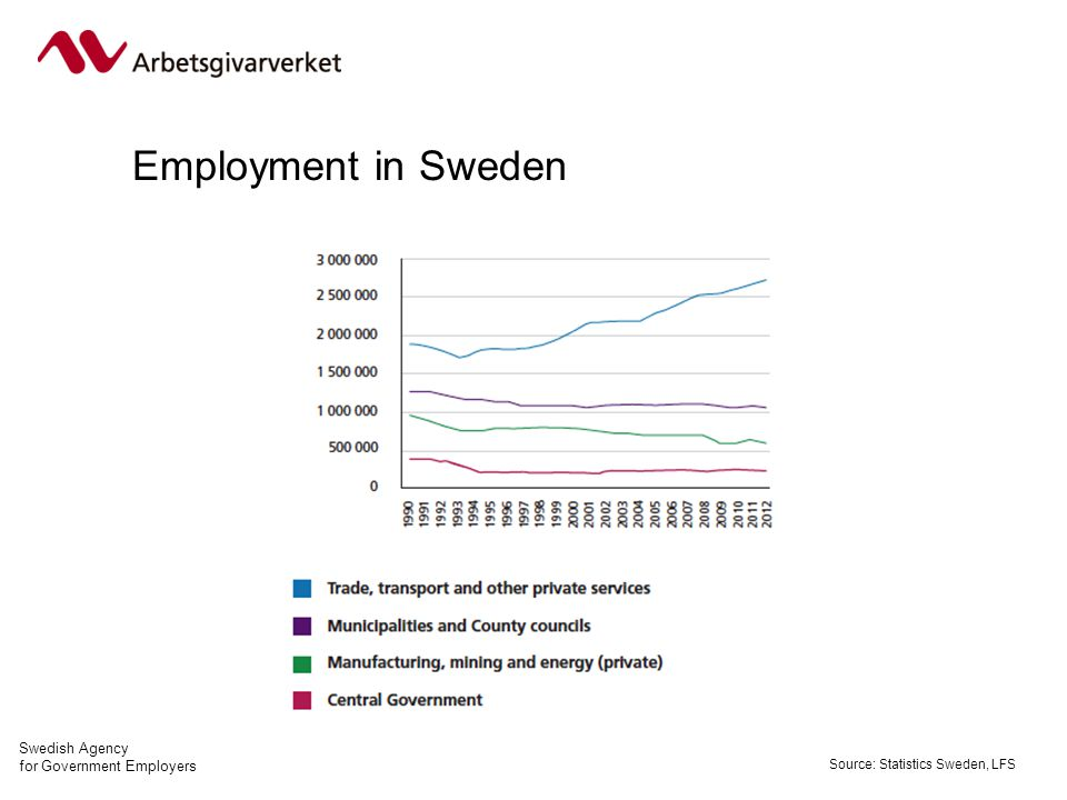 Swedish Agency for Government Employers Employment in Sweden Source: Statistics Sweden, LFS