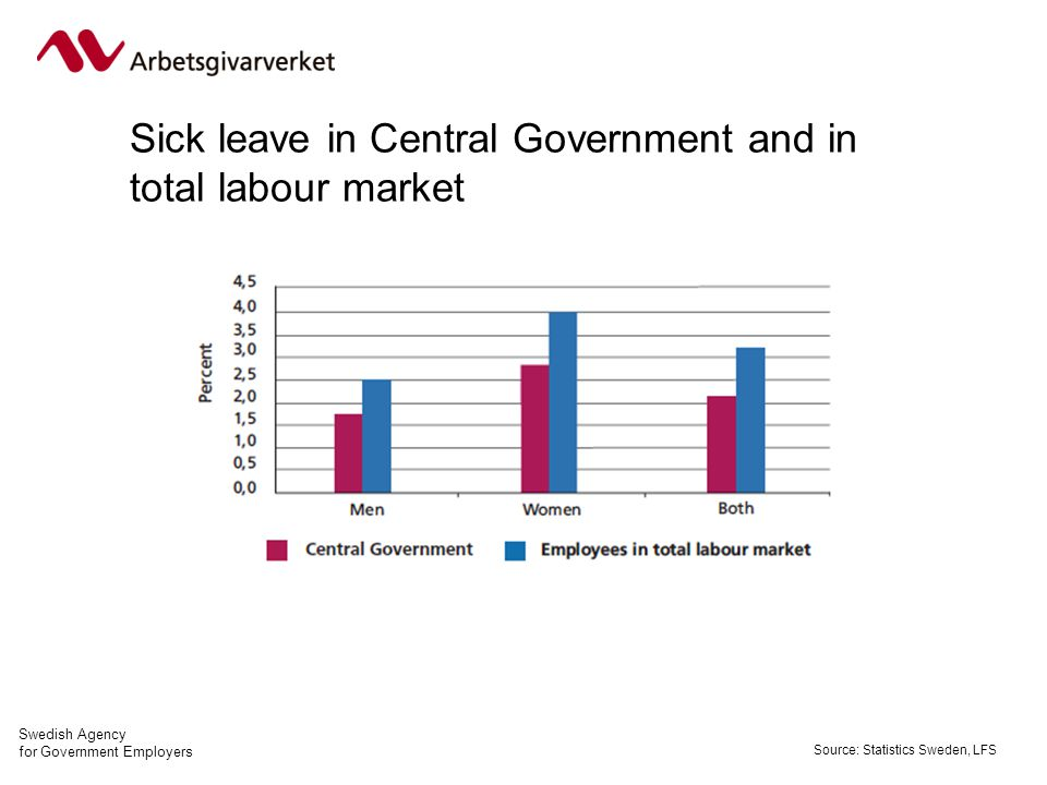 Swedish Agency for Government Employers Sick leave in Central Government and in total labour market Source: Statistics Sweden, LFS