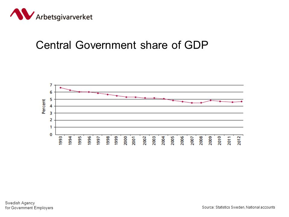 Swedish Agency for Government Employers Central Government share of GDP Source: Statistics Sweden, National accounts