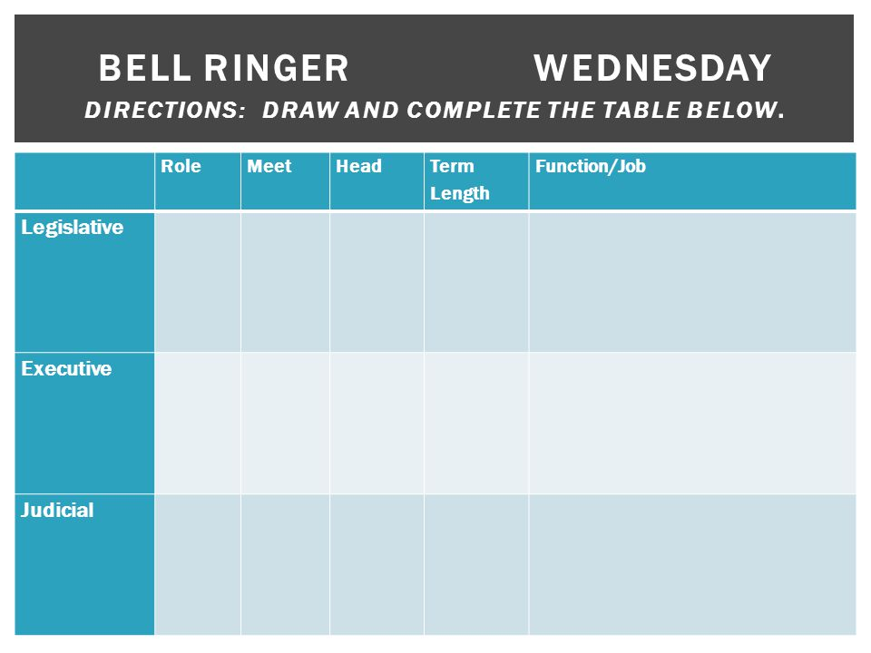 RoleMeetHead Term Length Function/Job Legislative Executive Judicial BELL RINGERWEDNESDAY DIRECTIONS: DRAW AND COMPLETE THE TABLE BELOW.