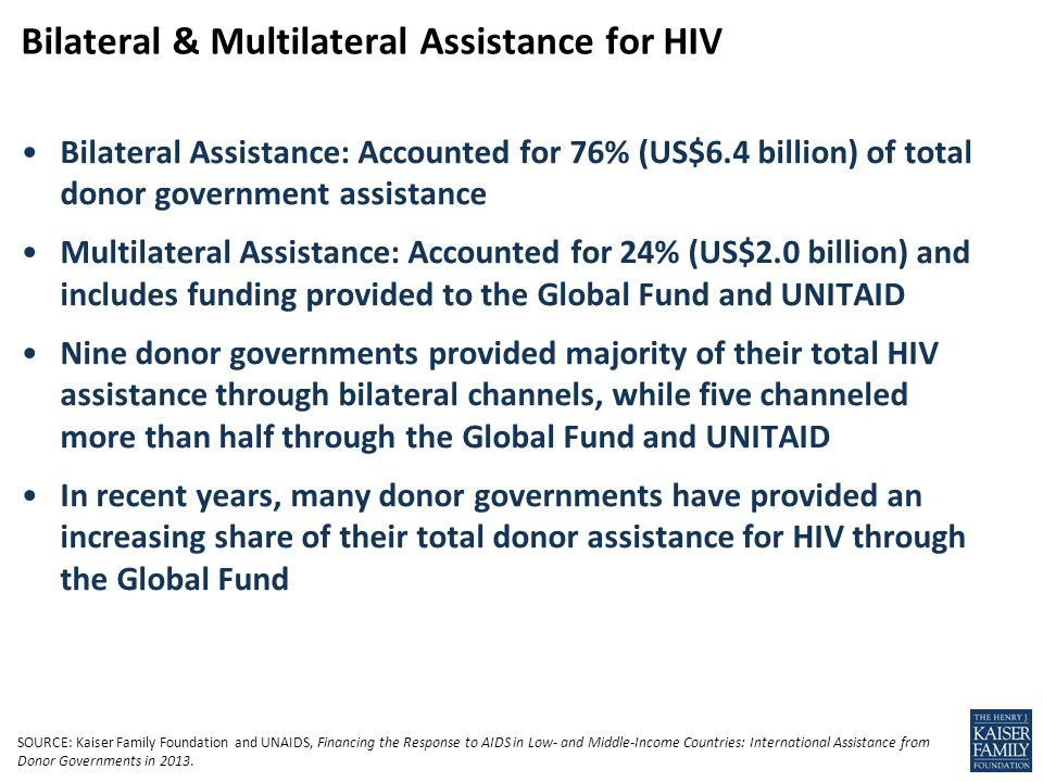 Bilateral Assistance: Accounted for 76% (US$6.4 billion) of total donor government assistance Multilateral Assistance: Accounted for 24% (US$2.0 billion) and includes funding provided to the Global Fund and UNITAID Nine donor governments provided majority of their total HIV assistance through bilateral channels, while five channeled more than half through the Global Fund and UNITAID In recent years, many donor governments have provided an increasing share of their total donor assistance for HIV through the Global Fund Bilateral & Multilateral Assistance for HIV SOURCE: Kaiser Family Foundation and UNAIDS, Financing the Response to AIDS in Low- and Middle-Income Countries: International Assistance from Donor Governments in 2013.