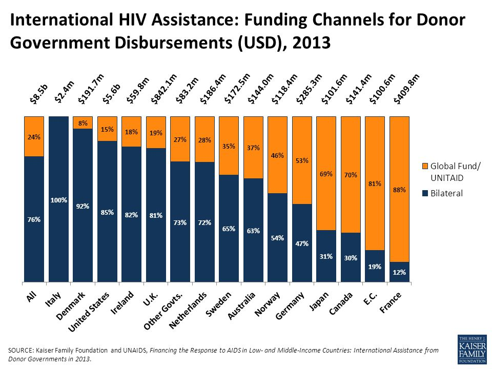 International HIV Assistance: Funding Channels for Donor Government Disbursements (USD), 2013 $8.5b $2.4m $191.7m $842.1m $5.6b $59.8m$83.2m $186.4m $172.5m $144.0m $118.4m$285.3m $101.6m $141.4m $100.6m $409.8m SOURCE: Kaiser Family Foundation and UNAIDS, Financing the Response to AIDS in Low- and Middle-Income Countries: International Assistance from Donor Governments in 2013.