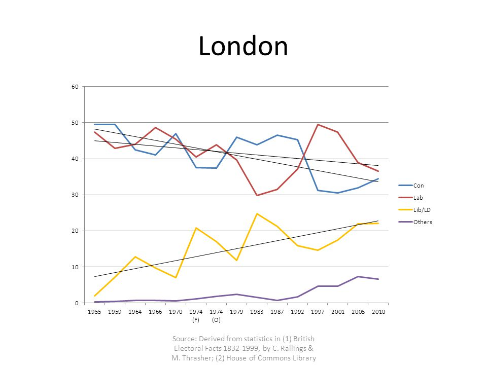 London Source: Derived from statistics in (1) British Electoral Facts 1832-1999, by C.
