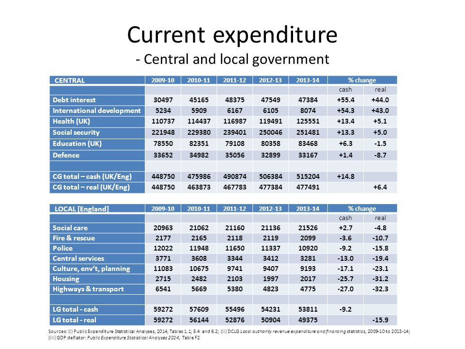 Current expenditure - Central and local government LOCAL [England] 2009-102010-112011-122012-132013-14% change cashreal Social care2096321062211602113621526+2.7-4.8 Fire & rescue21772165211821192099-3.6-10.7 Police1202211948116501133710920-9.2-15.8 Central services37713608334434123281-13.0-19.4 Culture, env't, planning1108310675974194079193-17.1-23.1 Housing27152482210319972017-25.7-31.2 Highways & transport65415669538048234775-27.0-32.3 LG total - cash5927257609554965423153811-9.2 LG total - real5927256144528765090449375 -15.9 CENTRAL 2009-102010-112011-122012-132013-14% change cashreal Debt interest3049745165483754754947384+55.4+44.0 International development52345909616761058074+54.3+43.0 Health (UK)110737114437116987119491125551+13.4+5.1 Social security221948229380239401250046251481+13.3+5.0 Education (UK)7855082351791088035883468+6.3-1.5 Defence3365234982350563289933167+1.4-8.7 CG total – cash (UK/Eng)448750475986490874506384515204+14.8 CG total – real (UK/Eng)448750463873467783477384477491 +6.4 Sources: (i) Public Expenditure Statistical Analyses, 2014, Tables 1.1; 5.4 and 6.2; (ii) DCLG Local authority revenue expenditure and financing statistics, 2009-10 to 2013-14; (iii) GDP deflator: Public Expenditure Statistical Analyses 2014, Table F2