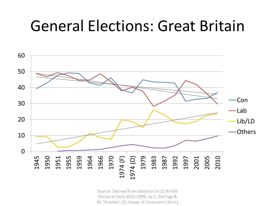 North (NW + NE) Source: Derived from statistics in (1) British Electoral Facts 1832-1999, by C.