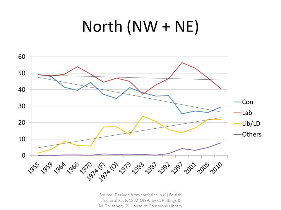 Conservative decline in northern met.