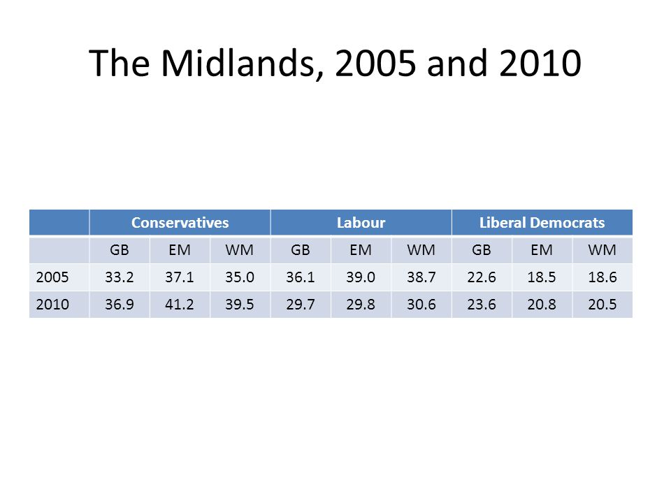 The Midlands, 2005 and 2010 ConservativesLabourLiberal Democrats GBEMWMGBEMWMGBEMWM 200533.237.135.036.139.038.722.618.518.6 201036.941.239.529.729.830.623.620.820.5